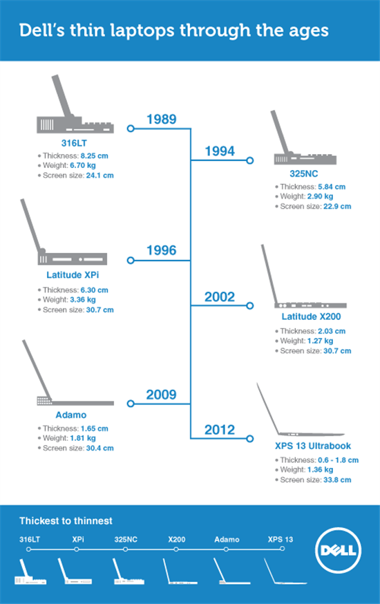 The Evolution Of Dell S Thin Laptops Infographic Itc
