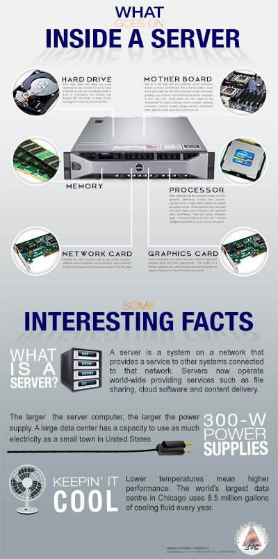 What goes on inside a server - ITC infographic