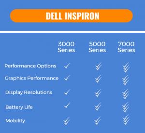 Dell Inspiron model stats